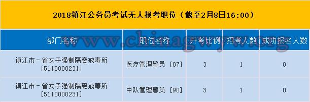 2018镇江市公务员考试无人报考职位