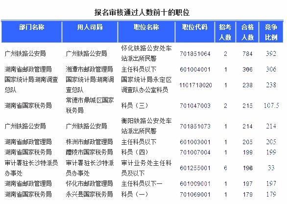 2016国考报名人数最多的职位