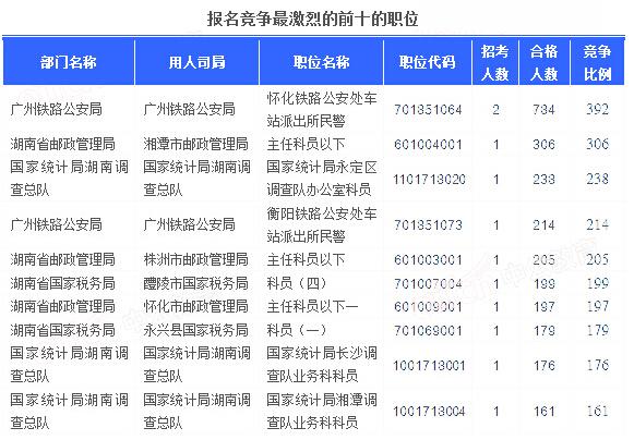 截至22日16时,2016国考报名人数湖南竞争最激烈的前十的职位